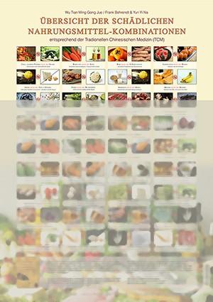 Lehrkarte: Übersicht der schädlichen Nahrungsmittel-Kombinationen